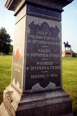 99th Pennsylvania Infantry Monument