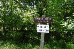 Bailey-Bryd Cemetery