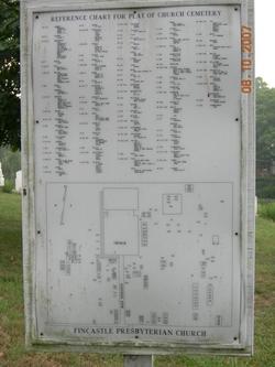 Fincastle Presbyterian Church Cemetery