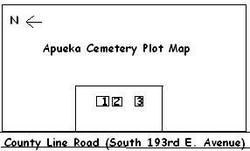 Apueka Cemetery