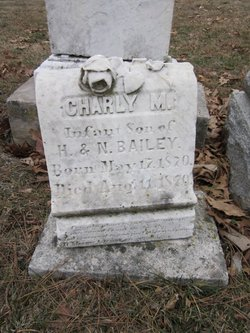 Charly M. Bailey