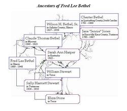 Fred Lee Bethel
