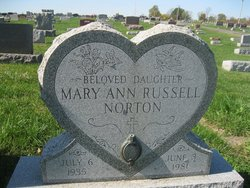 Mary Ann <i>Russell</i> Norton
