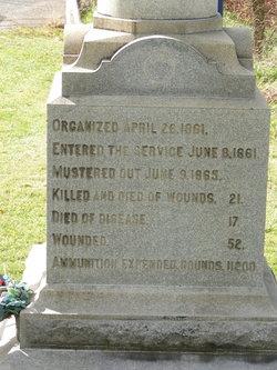 Mount Jackson Battery B. M. E. Cemetery