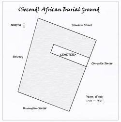 Second African Burial Ground